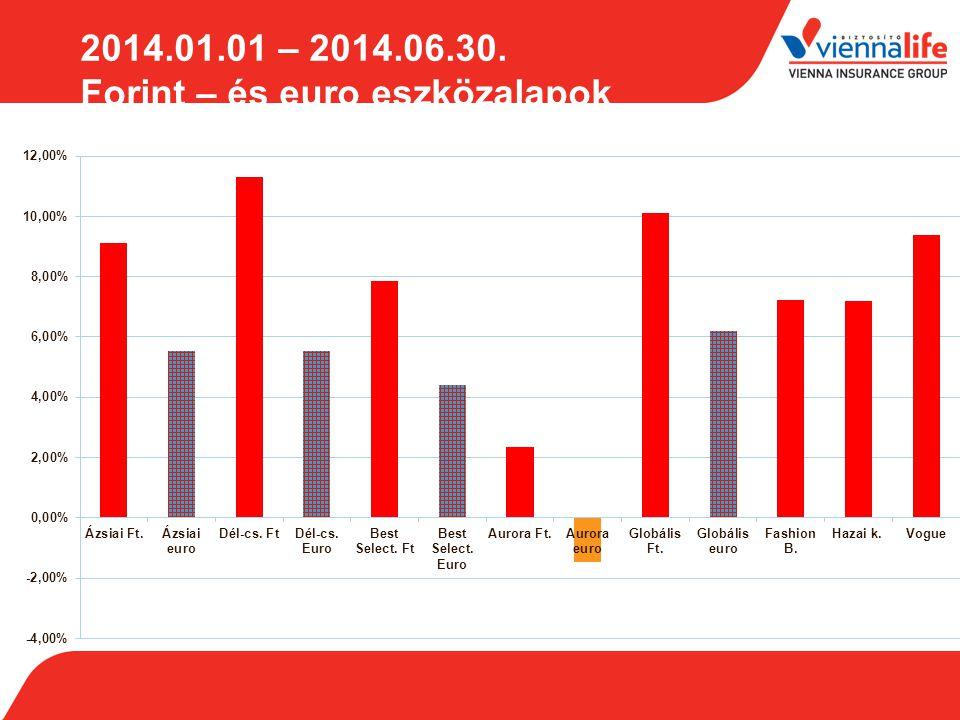 2014.01.01 – 2014.06.30. Forint – és euro eszközalapok Forrás: www.axa.hu