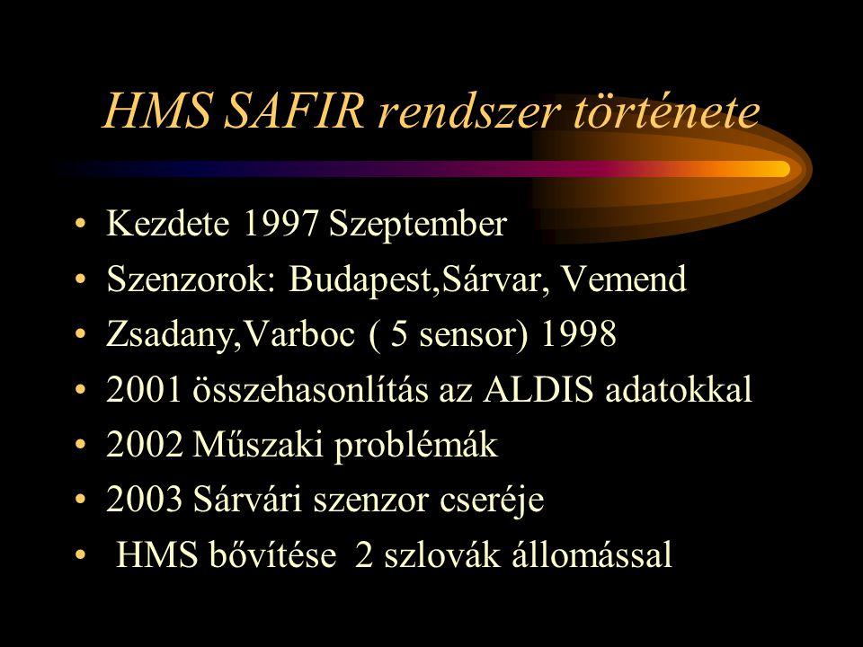 HMS SAFIR rendszer története