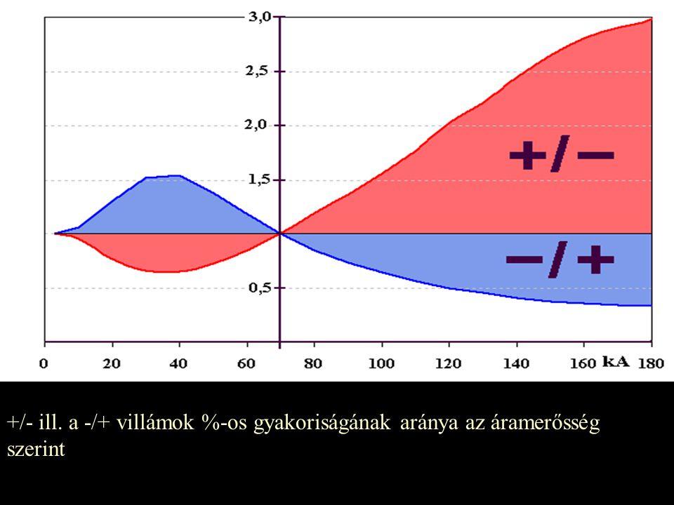 +/- ill. a -/+ villámok %-os gyakoriságának aránya az áramerősség szerint