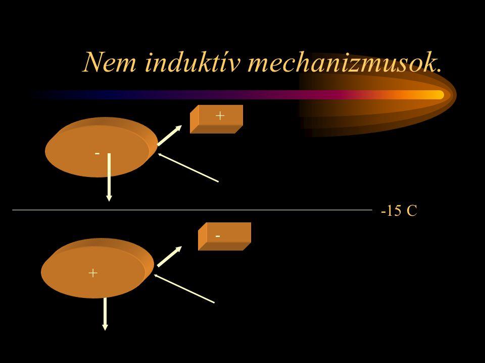 Nem induktív mechanizmusok.