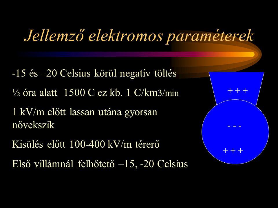 Jellemző elektromos paraméterek