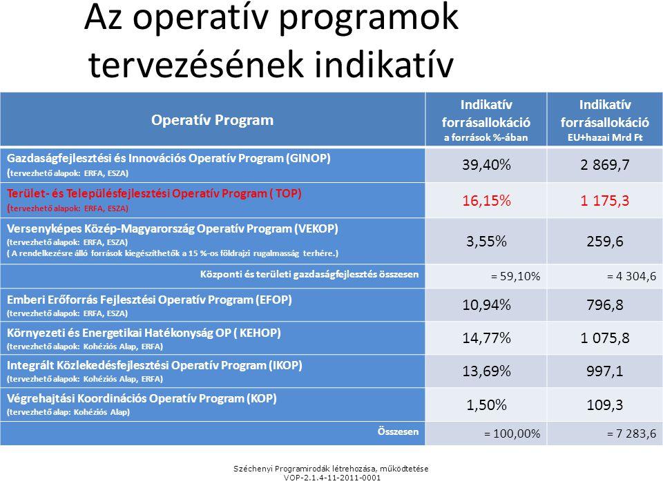Az operatív programok tervezésének indikatív forrásallokációja