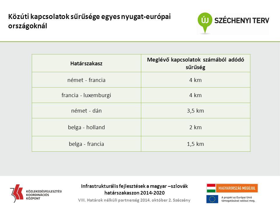 Közúti kapcsolatok sűrűsége egyes nyugat-európai országoknál