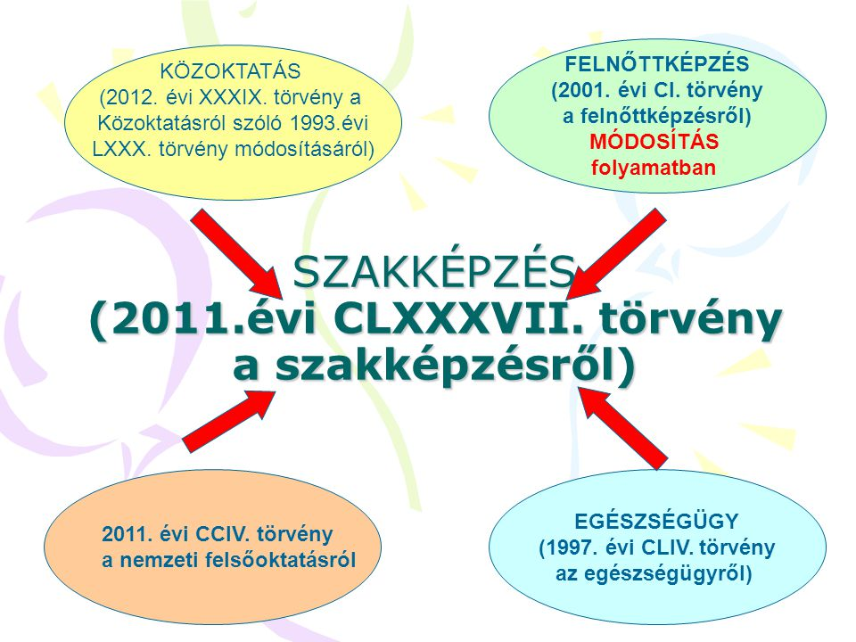 SZAKKÉPZÉS (2011.évi CLXXXVII. törvény a szakképzésről)