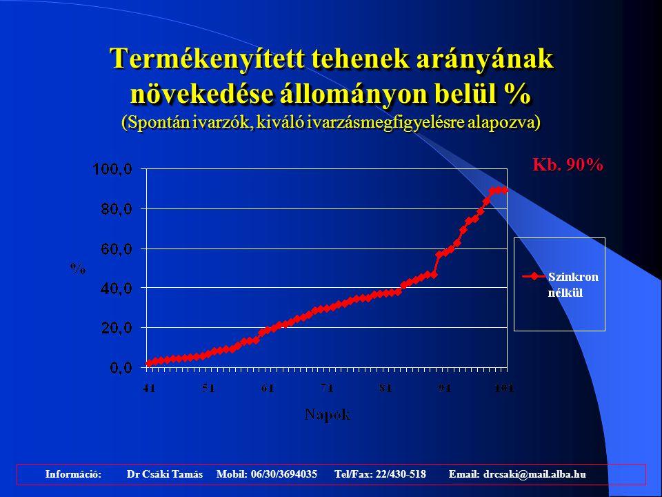 Termékenyített tehenek arányának növekedése állományon belül % (Spontán ivarzók, kiváló ivarzásmegfigyelésre alapozva)