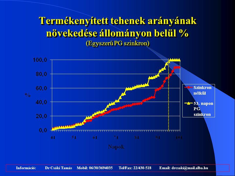 Termékenyített tehenek arányának növekedése állományon belül % (Egyszerű PG szinkron)