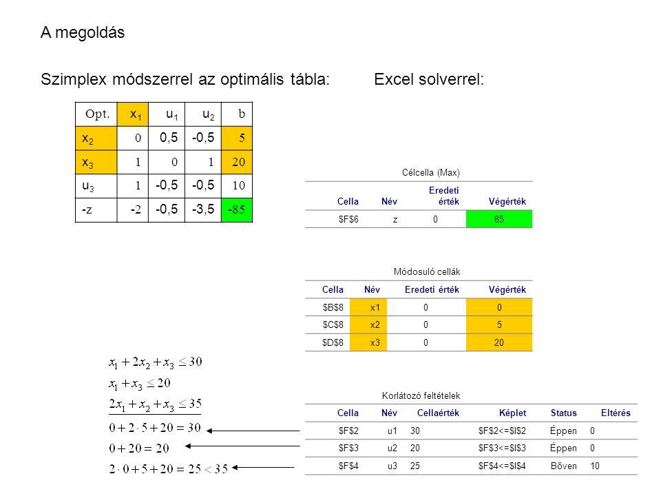 Szimplex módszerrel az optimális tábla: Excel solverrel: