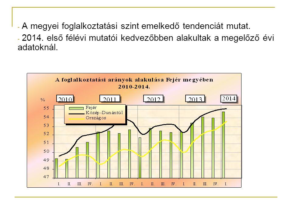 A megyei foglalkoztatási szint emelkedő tendenciát mutat.