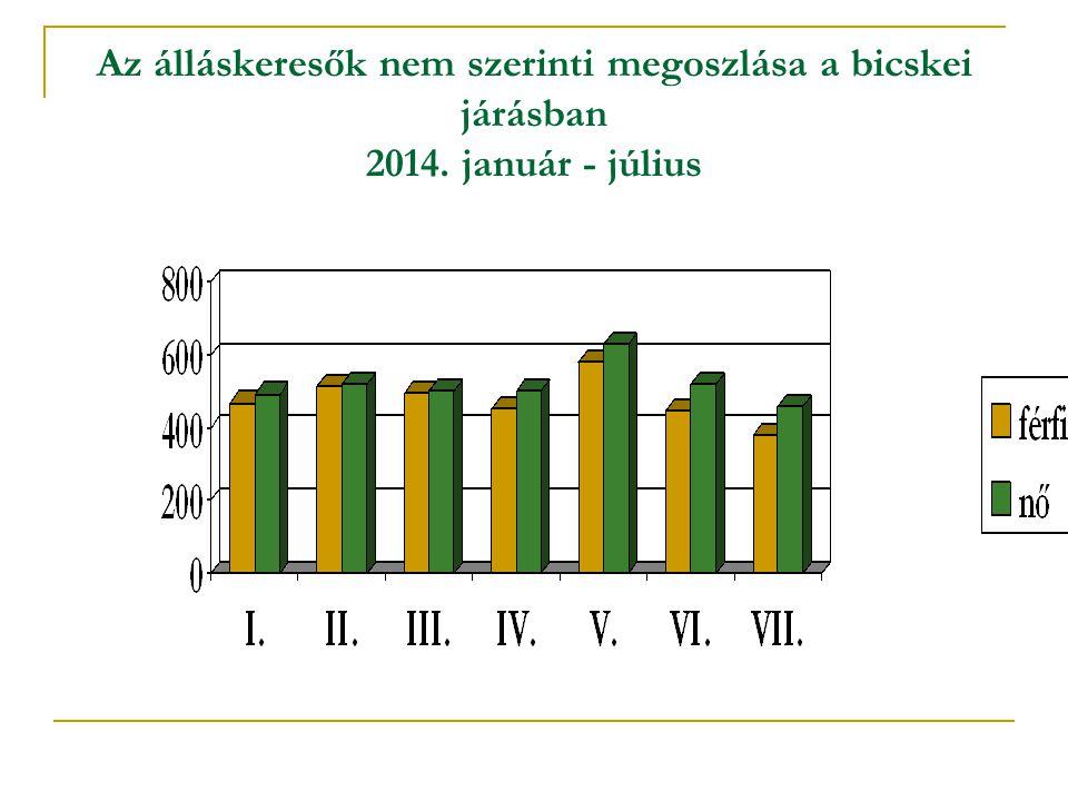 Az álláskeresők nem szerinti megoszlása a bicskei járásban 2014