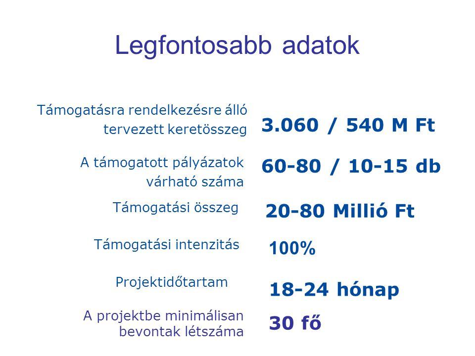 Legfontosabb adatok 3.060 / 540 M Ft 60-80 / 10-15 db 20-80 Millió Ft