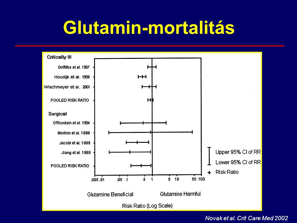 Glutamin-mortalitás Novak et al. Crit Care Med 2002