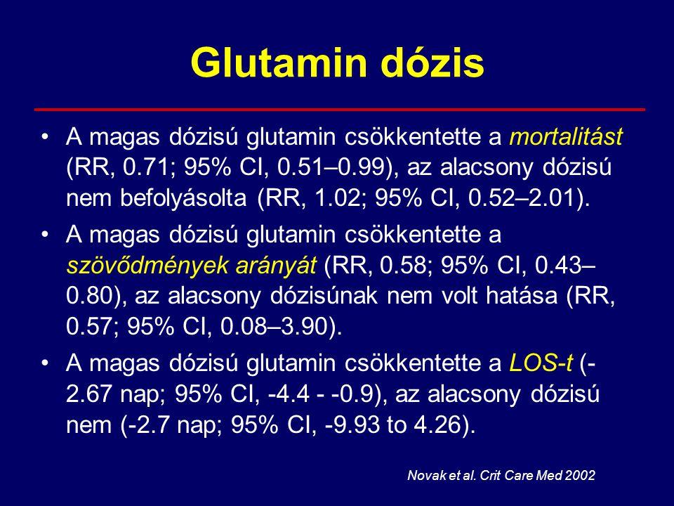 Glutamin dózis