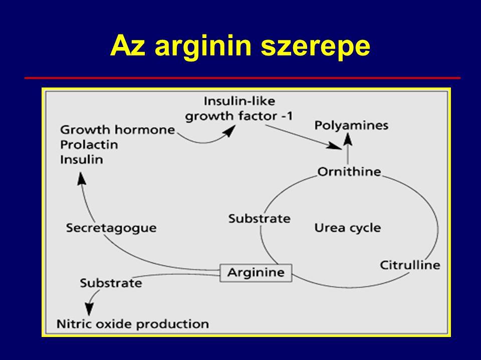 Az arginin szerepe