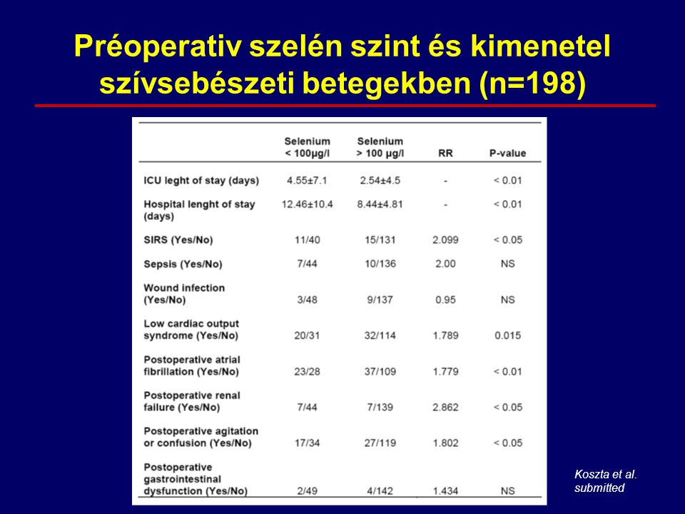 Préoperativ szelén szint és kimenetel szívsebészeti betegekben (n=198)
