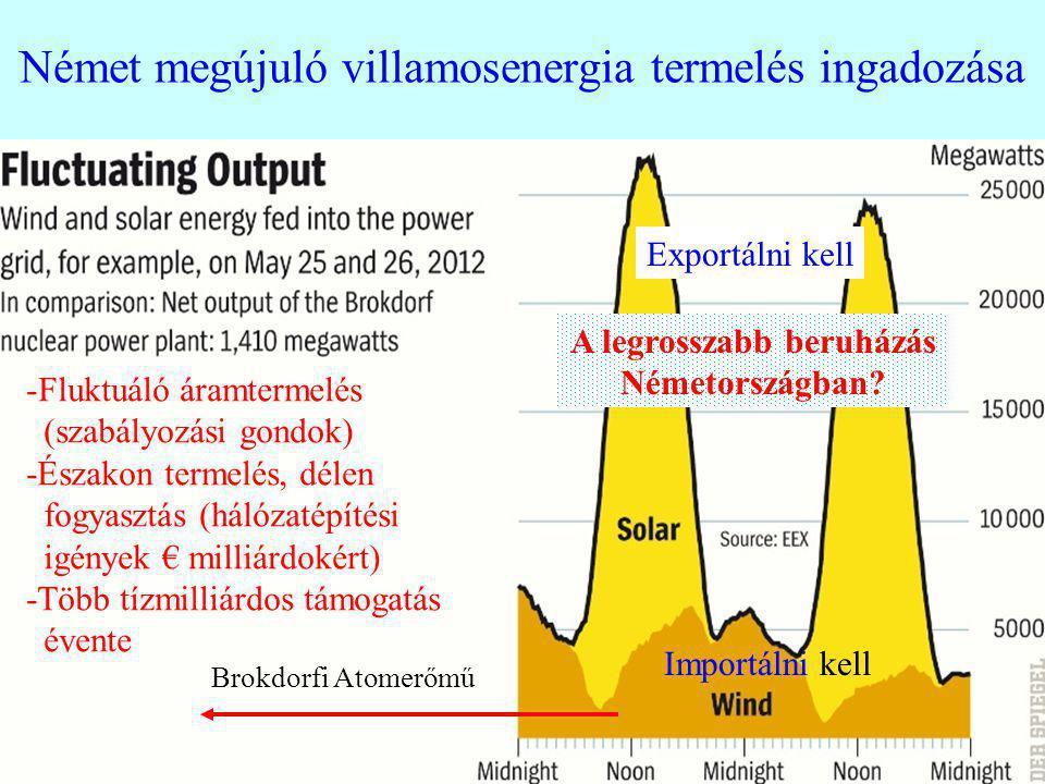 Német megújuló villamosenergia termelés ingadozása