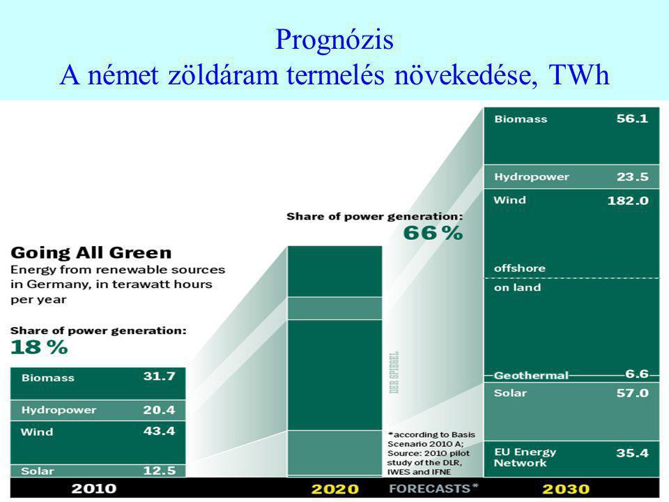 Prognózis A német zöldáram termelés növekedése, TWh