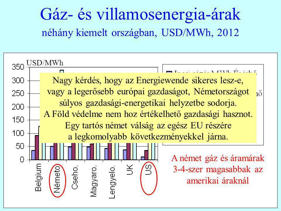 Gáz- és villamosenergia-árak néhány kiemelt országban, USD/MWh, 2012