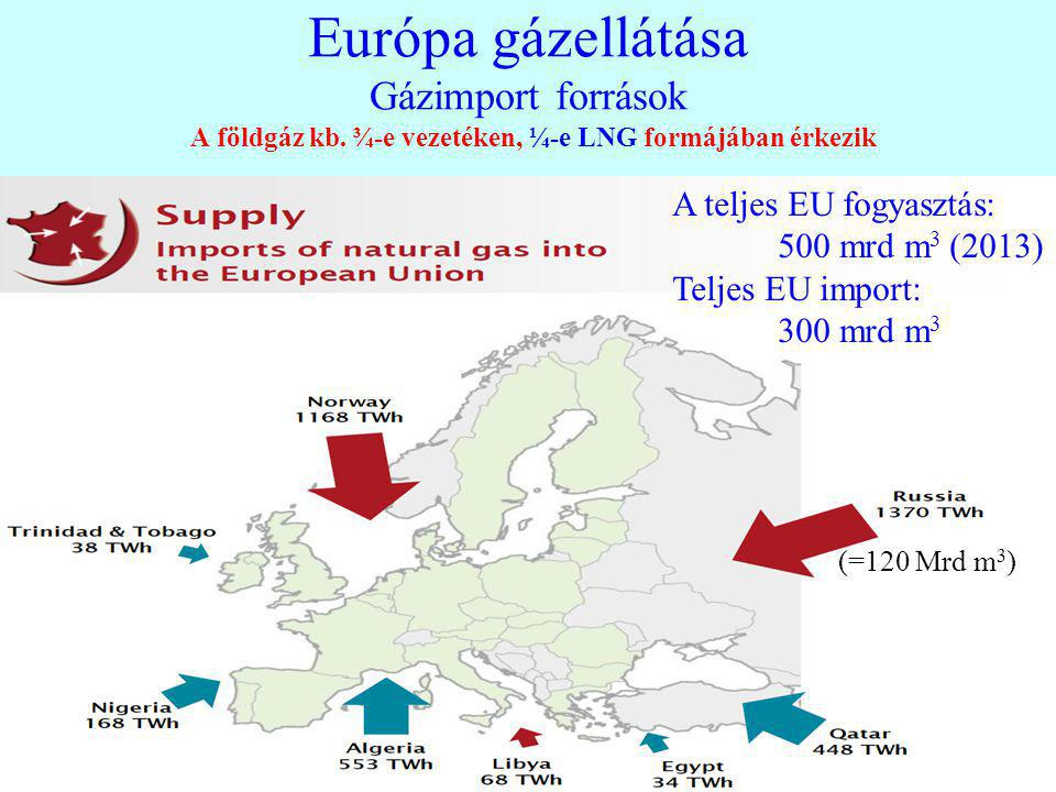 Európa gázellátása Gázimport források A földgáz kb
