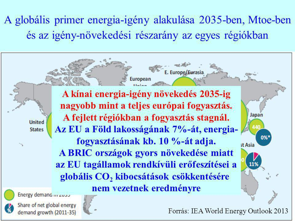 A globális primer energia-igény alakulása 2035-ben, Mtoe-ben és az igény-növekedési részarány az egyes régiókban