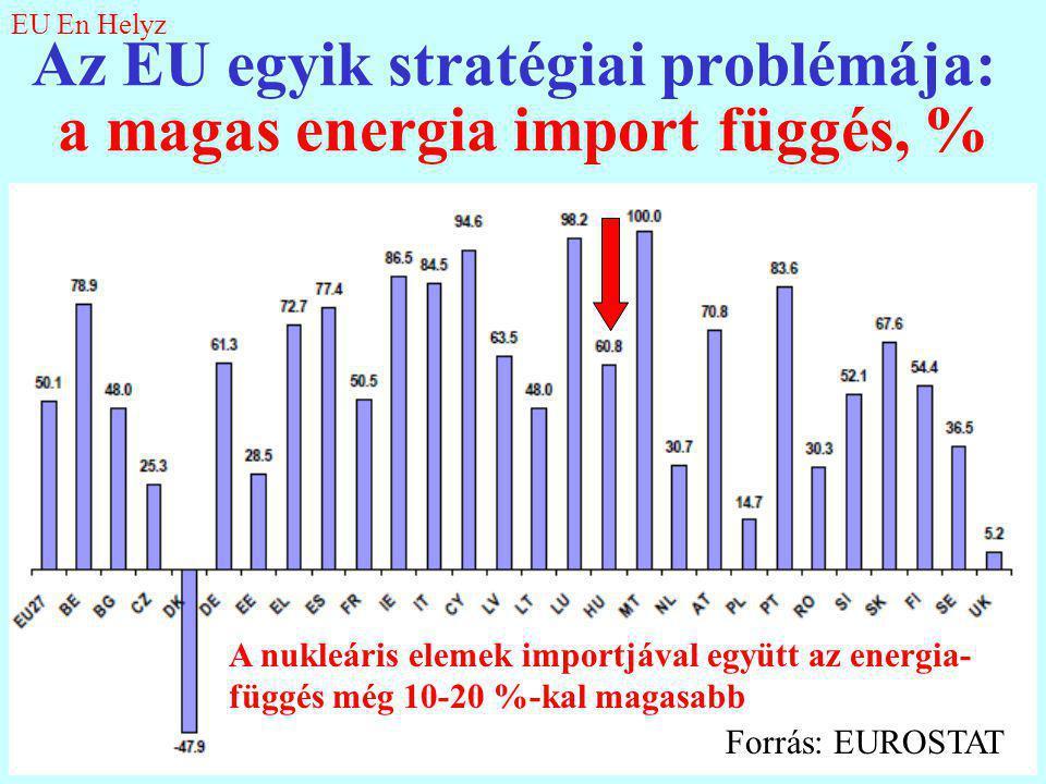 Az EU egyik stratégiai problémája: a magas energia import függés, %