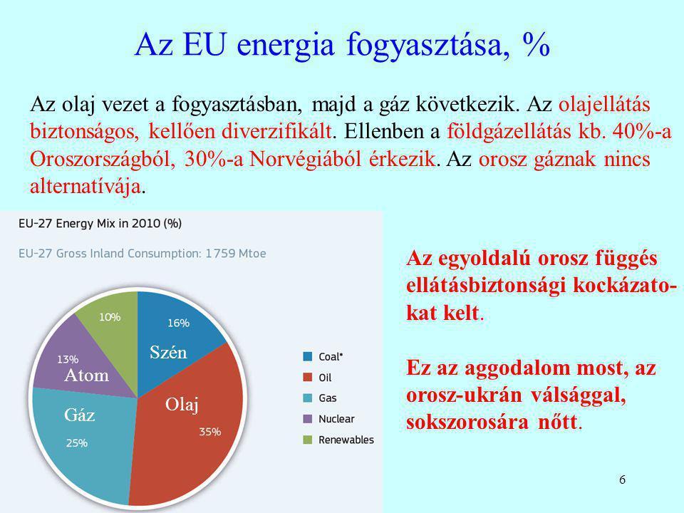 Az EU energia fogyasztása, %