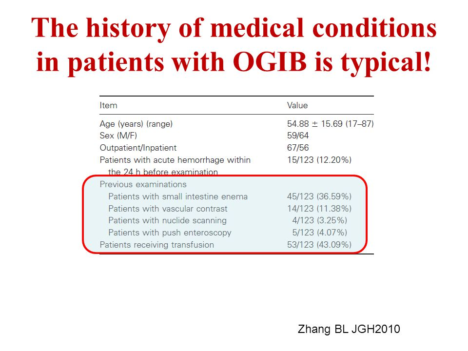 The history of medical conditions in patients with OGIB is typical!