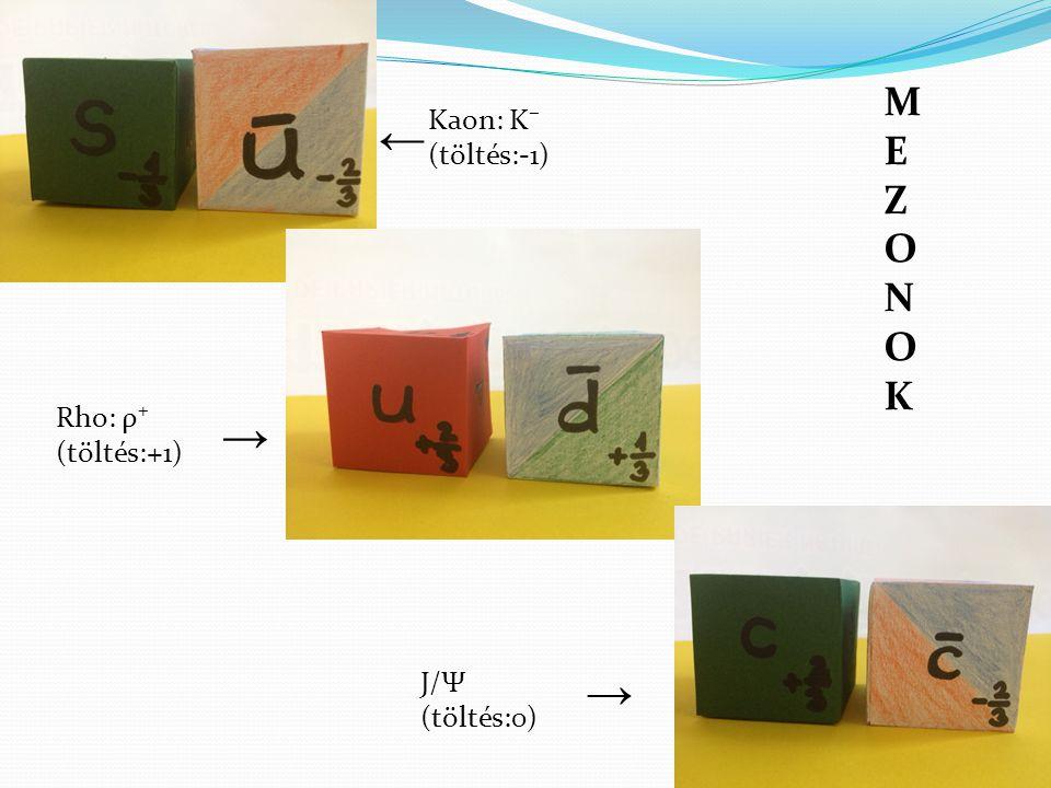 ← → → MEZONOK Kaon: Κ⁻ (töltés:-1) Rho: ρ⁺ (töltés:+1) J/Ψ (töltés:0)