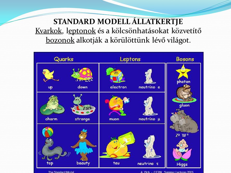 STANDARD MODELL ÁLLATKERTJE