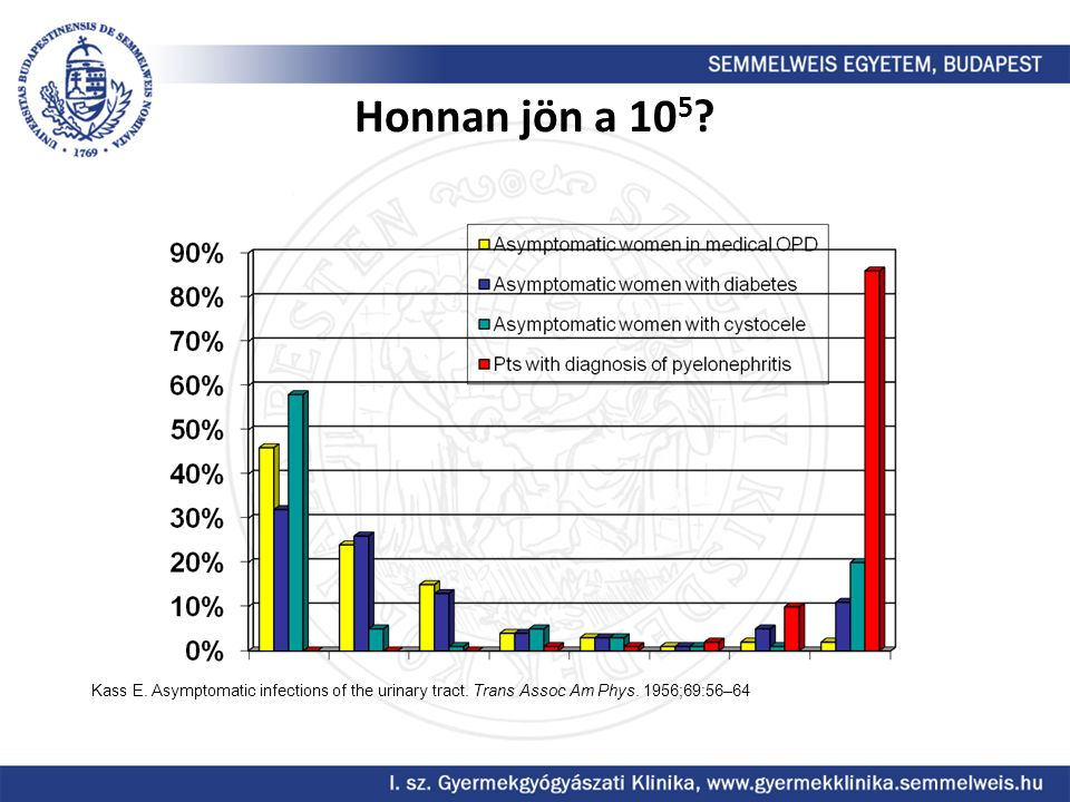 Honnan jön a 105. Kass E. Asymptomatic infections of the urinary tract.