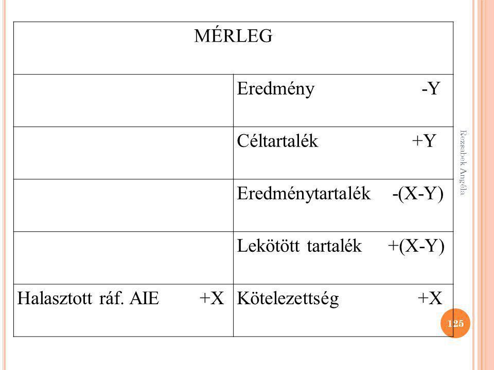 Eredménytartalék -(X-Y) Lekötött tartalék +(X-Y)