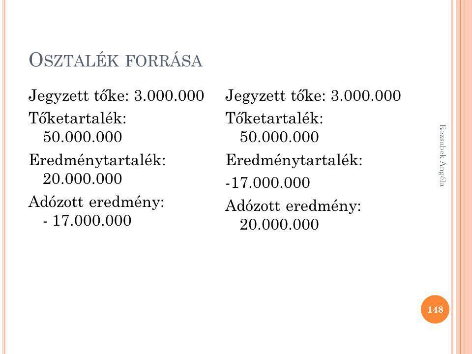 Osztalék forrása Jegyzett tőke: 3.000.000 Tőketartalék: 50.000.000 Eredménytartalék: 20.000.000 Adózott eredmény: - 17.000.000