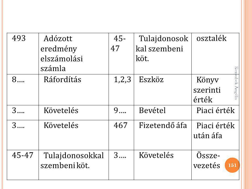 Adózott eredmény elszámolási számla 45-47