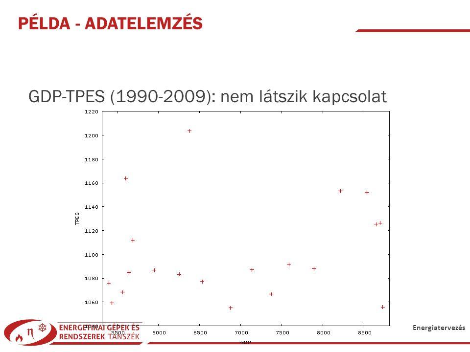 Példa - Adatelemzés GDP-TPES (1990-2009): nem látszik kapcsolat