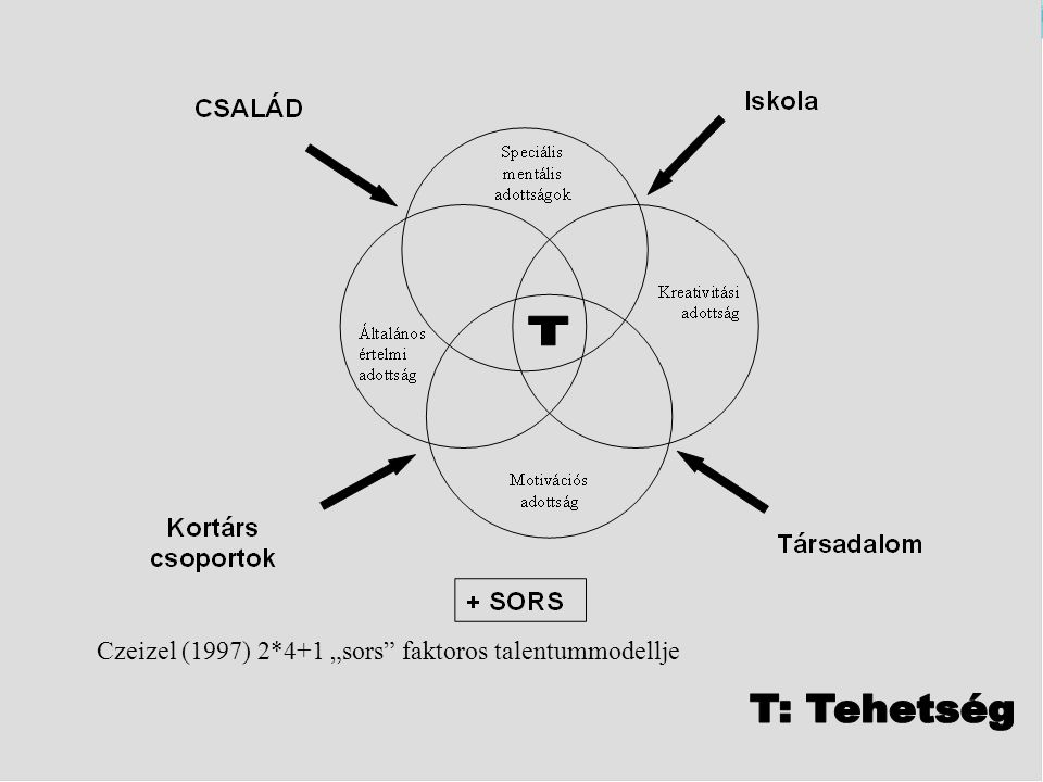 "Czeizel (1997) 2*4+1 ""sors faktoros talentummodellje"