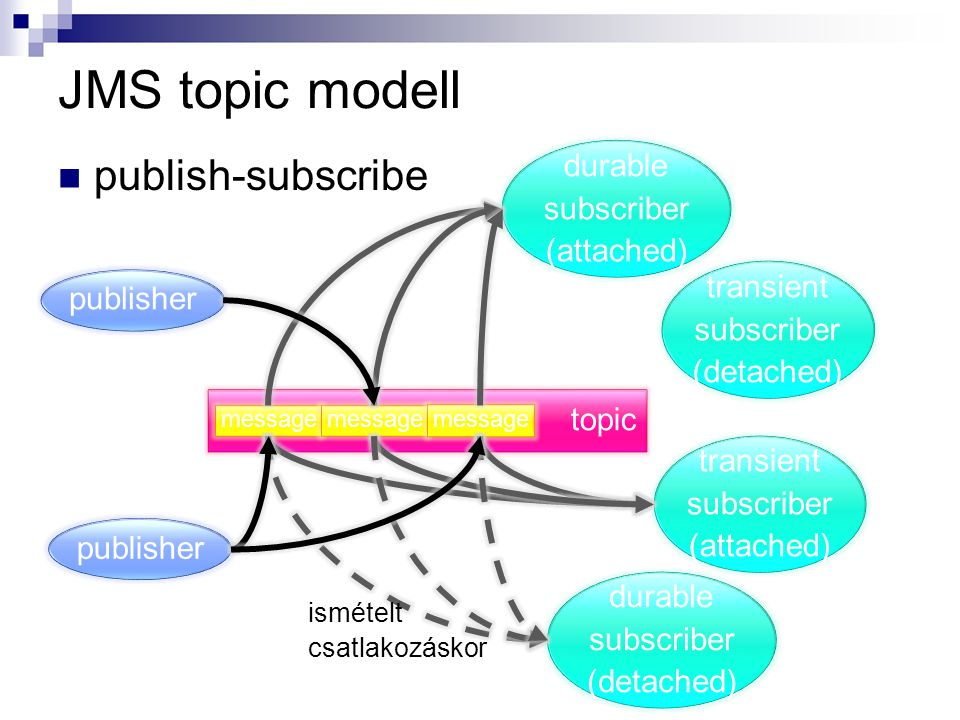 JMS topic modell publish-subscribe durable subscriber (attached)