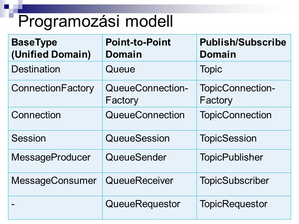 Programozási modell BaseType (Unified Domain) Point-to-Point Domain