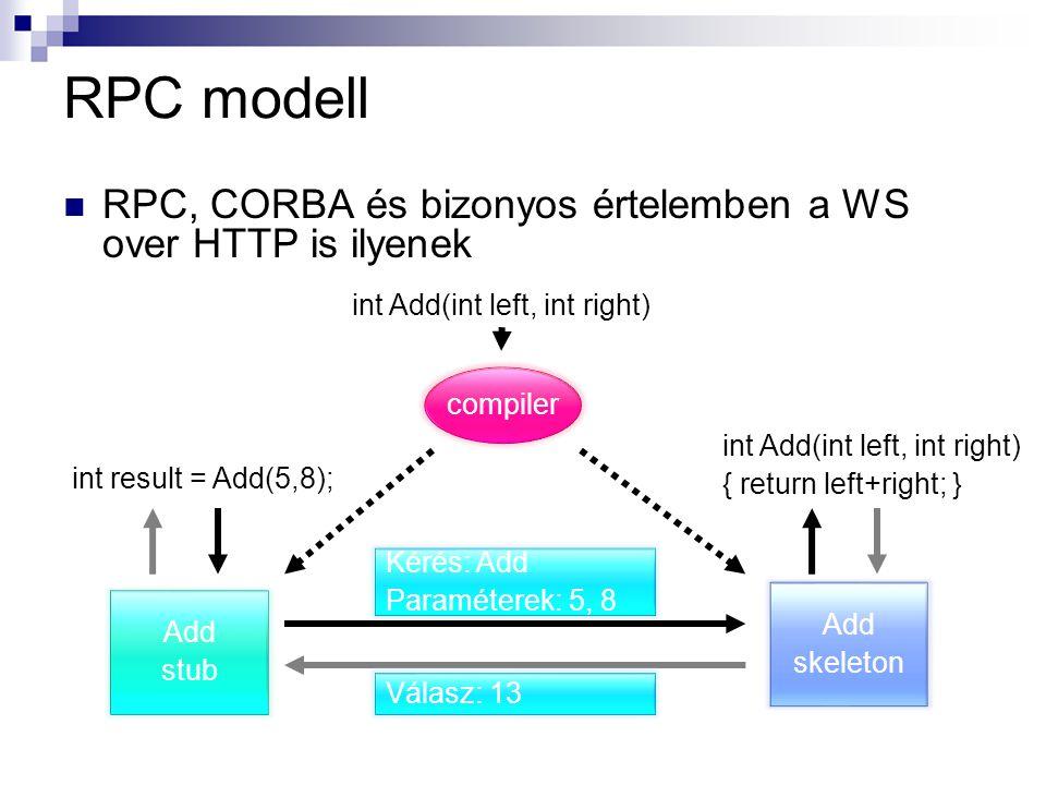 RPC modell RPC, CORBA és bizonyos értelemben a WS over HTTP is ilyenek