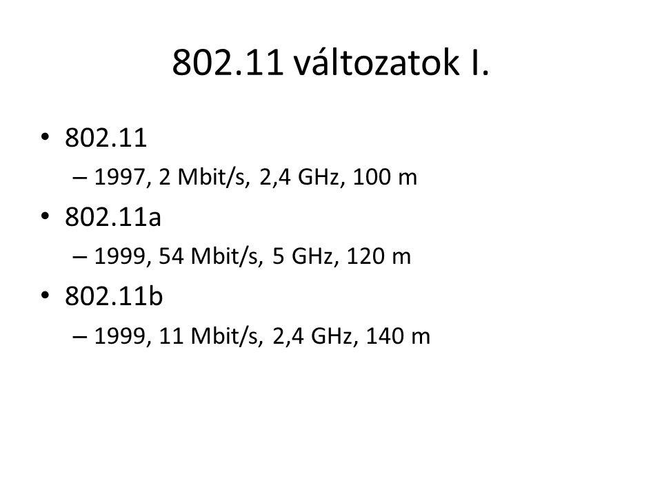 802.11 változatok I. 802.11. 1997, 2 Mbit/s, 2,4 GHz, 100 m. 802.11a. 1999, 54 Mbit/s, 5 GHz, 120 m.