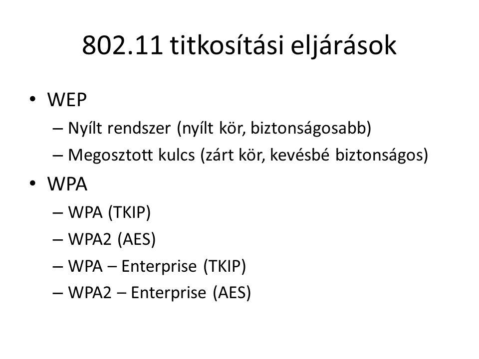 802.11 titkosítási eljárások