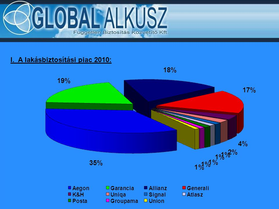 I. A lakásbiztosítási piac 2010: