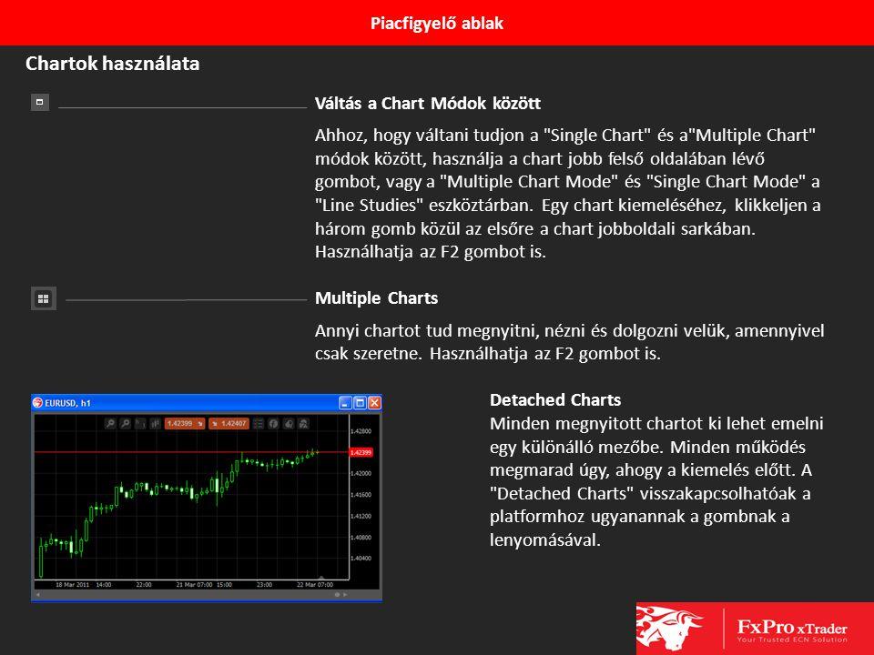 Chartok használata Piacfigyelő ablak Váltás a Chart Módok között
