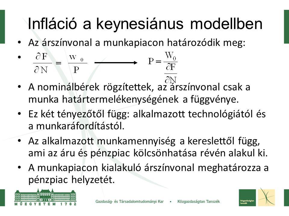 Infláció a keynesiánus modellben