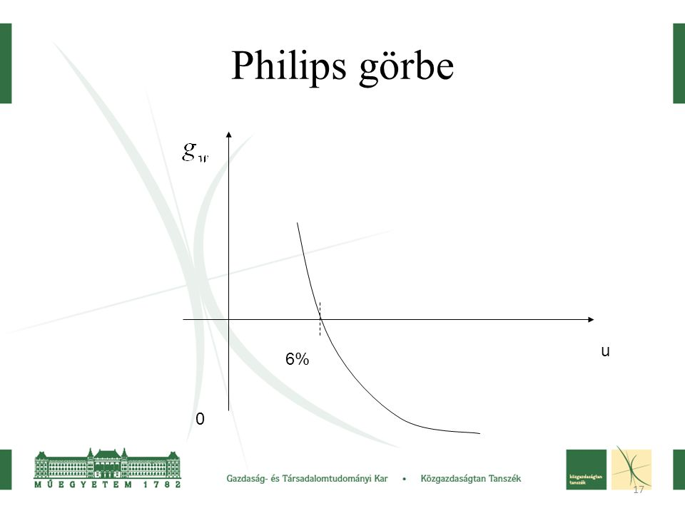 Philips görbe u 6%