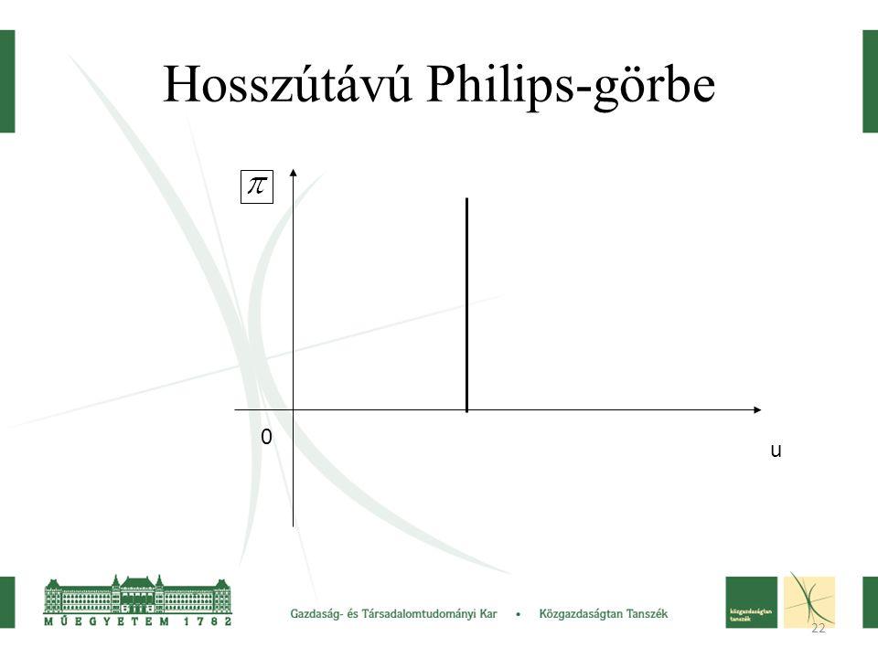 Hosszútávú Philips-görbe