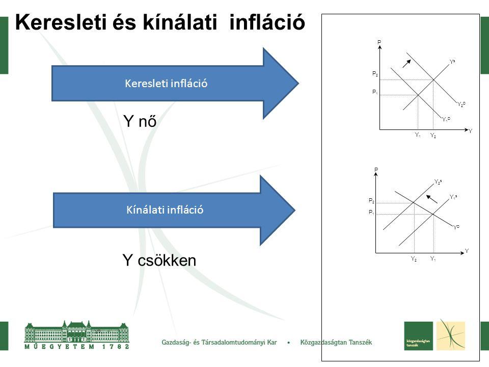 Keresleti és kínálati infláció