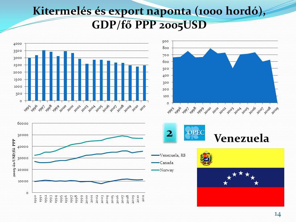 Kitermelés és export naponta (1000 hordó), GDP/fő PPP 2005USD