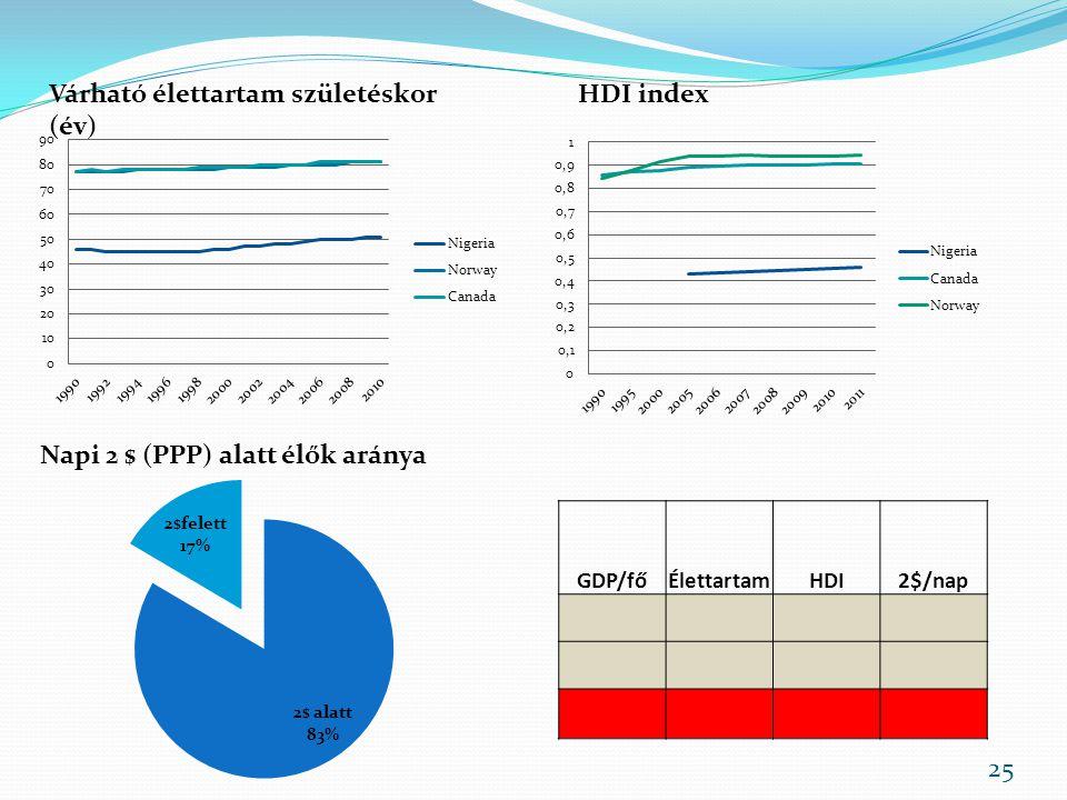 Várható élettartam születéskor (év) HDI index