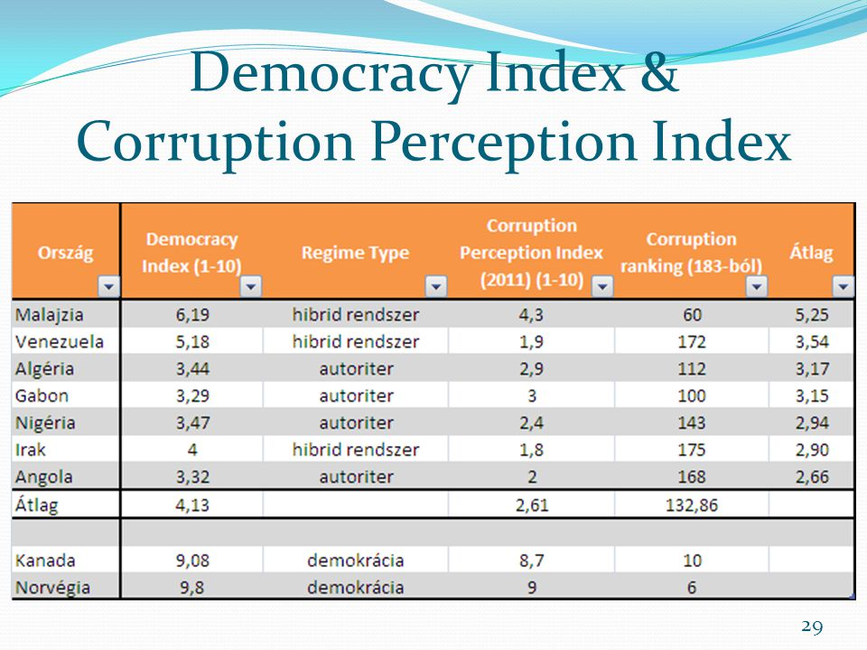 Democracy Index & Corruption Perception Index
