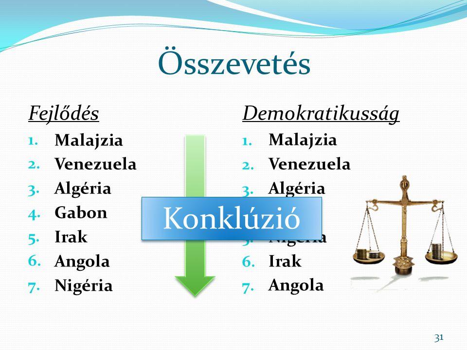 Összevetés Konklúzió Fejlődés Demokratikusság Malajzia Venezuela