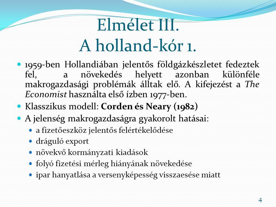 Elmélet III. A holland-kór 1.